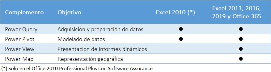 Complementos Power BI para Excel
