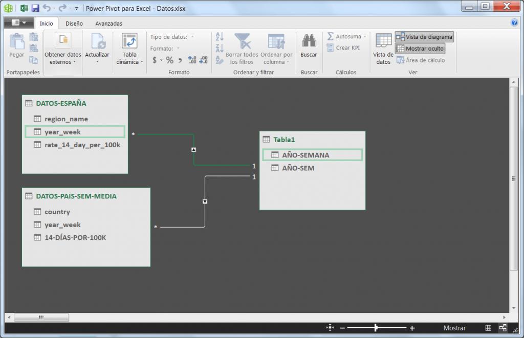 Power Pivot para Excel, vista de diagrama
