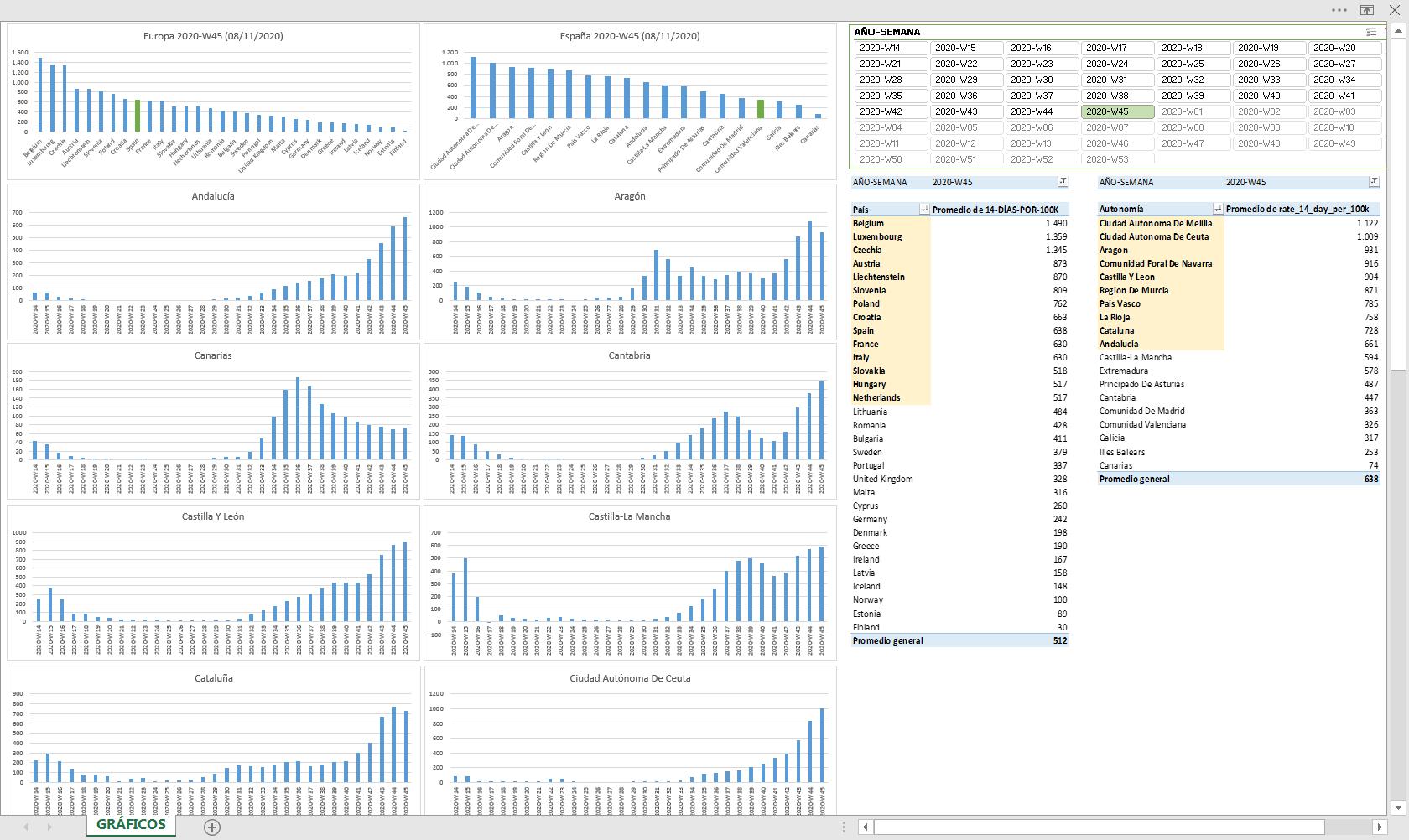 Extracto de informe creado en Excel