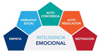 Esquema de la inteligencia emocional y las ventas