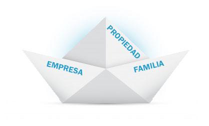 Liderazgo dentro del entorno de una empresa familiar